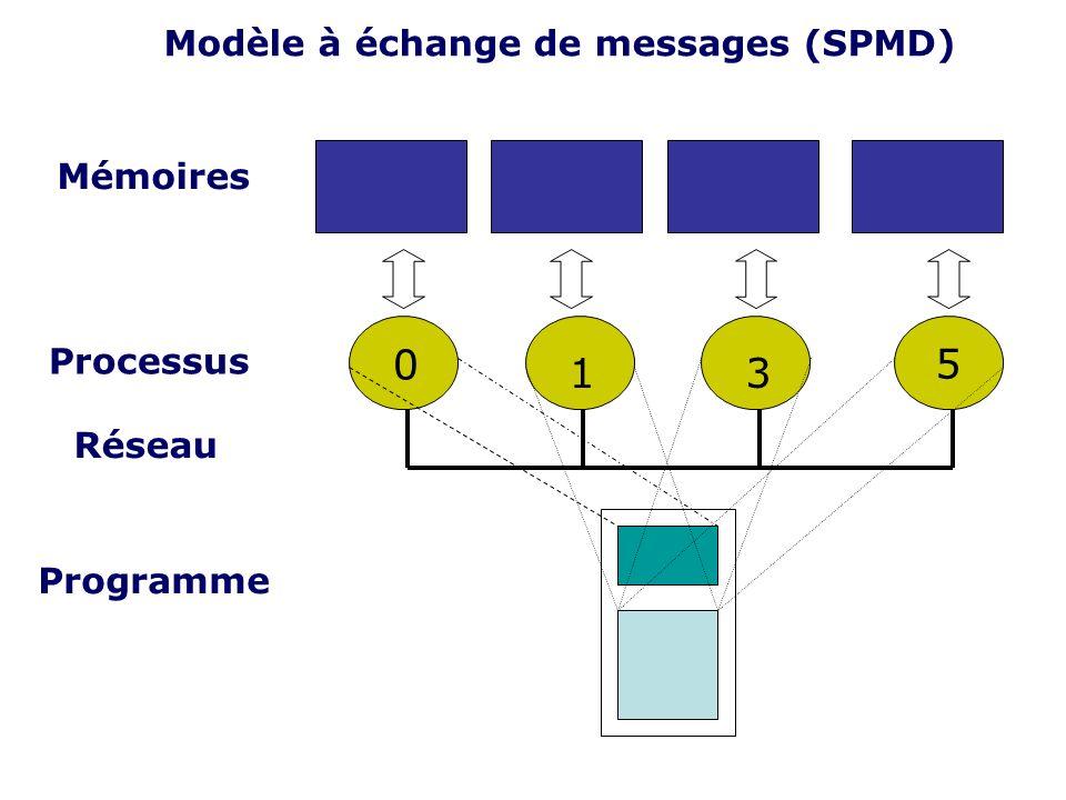 5 1 3 Modèle à échange de messages (SPMD) Mémoires Processus Réseau