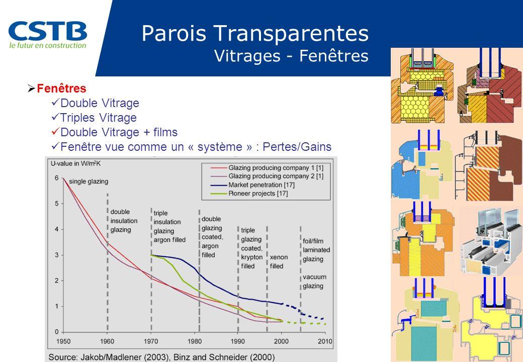 Parois Transparentes Vitrages - Fenêtres