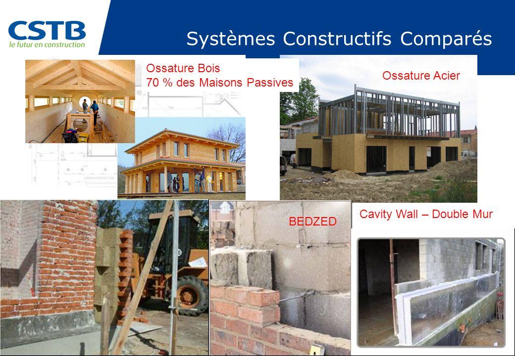 Systèmes Constructifs Comparés