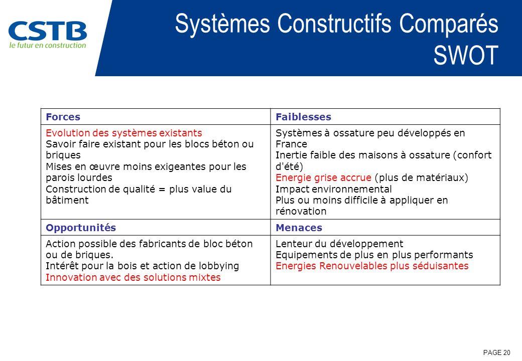 Systèmes Constructifs Comparés SWOT