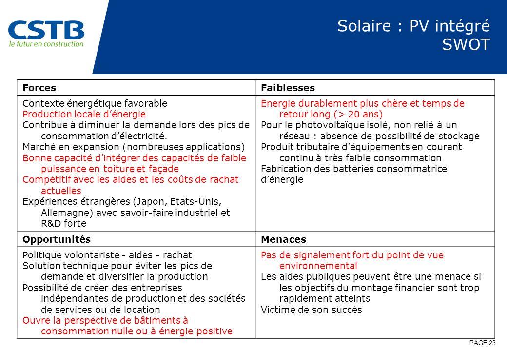 Solaire : PV intégré SWOT