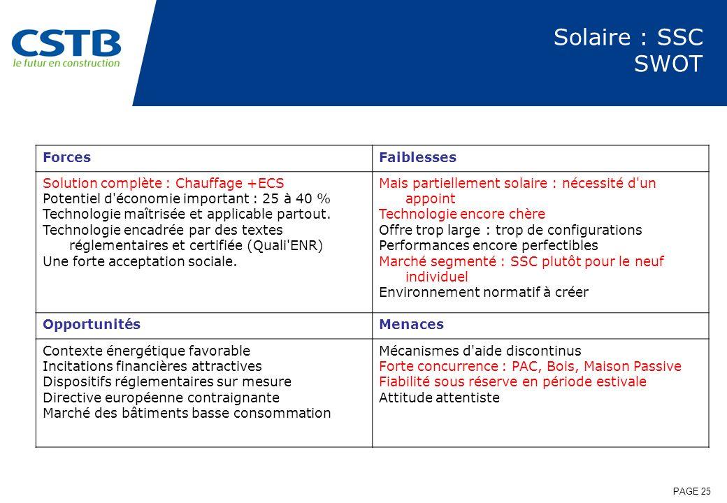 Solaire : SSC SWOT Forces Faiblesses