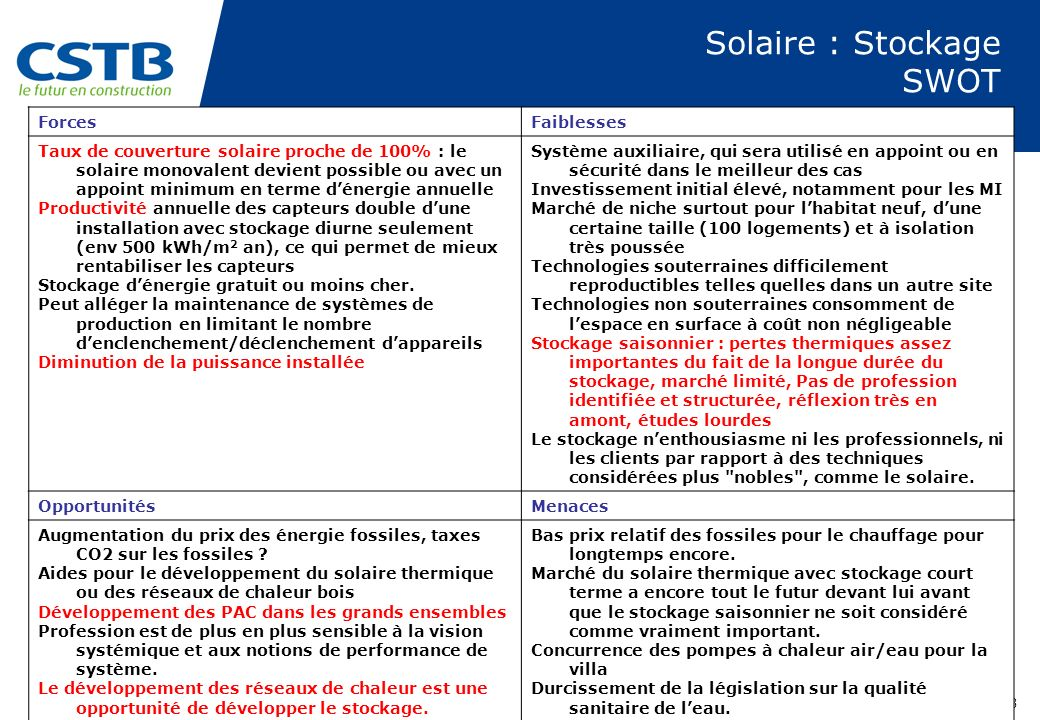Solaire : Stockage SWOT