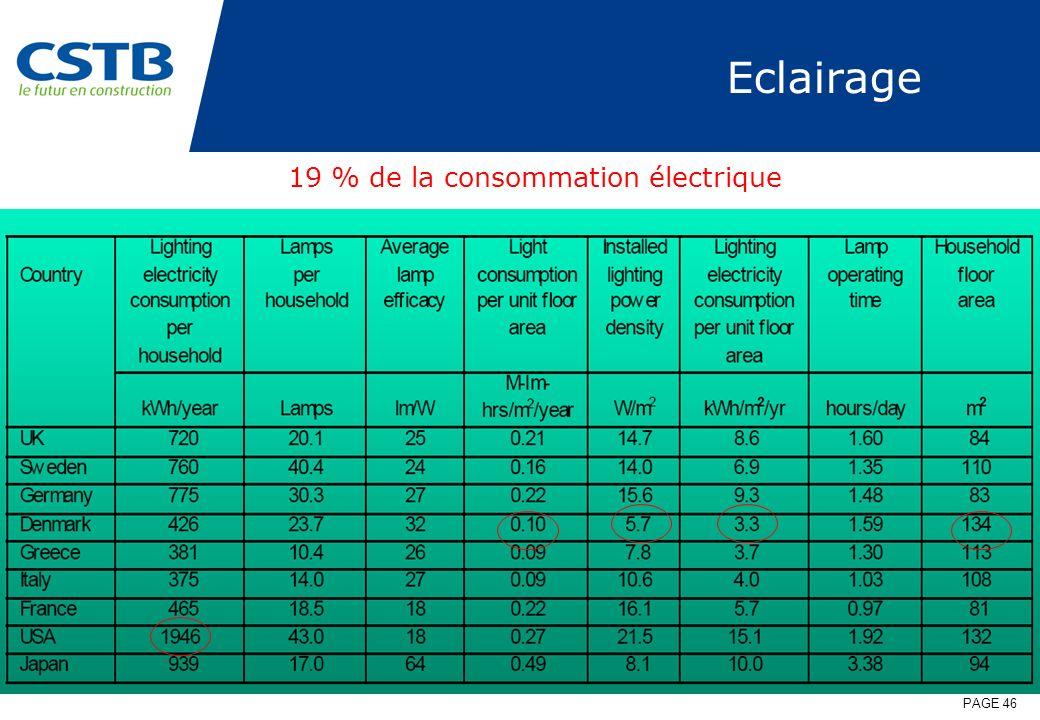 Eclairage 19 % de la consommation électrique
