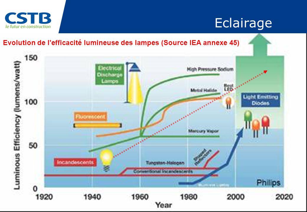 Eclairage Evolution de l efficacité lumineuse des lampes (Source IEA annexe 45)