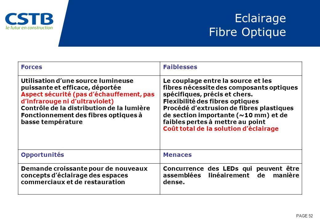 Eclairage Fibre Optique
