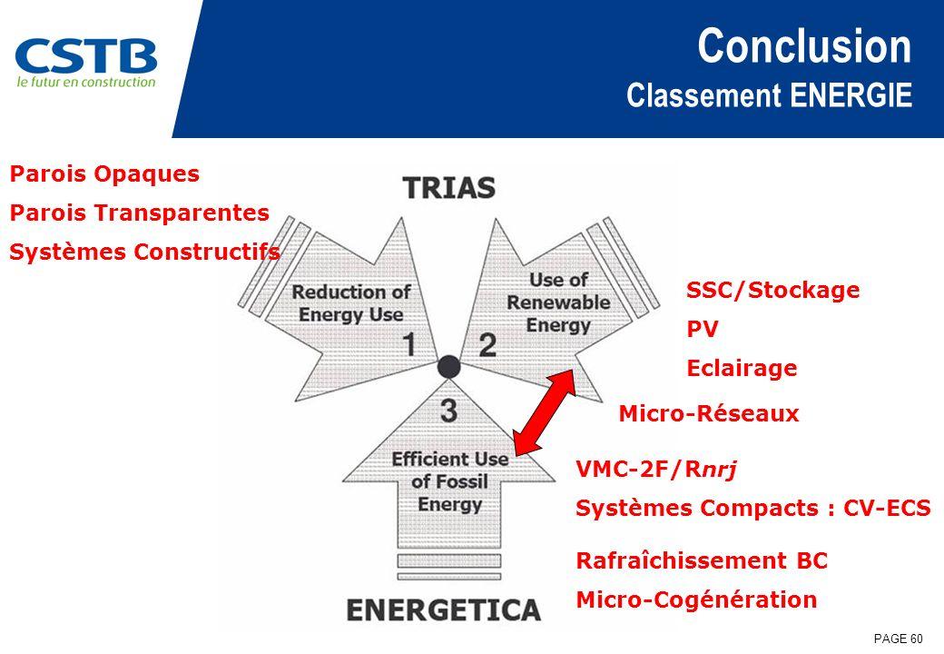 Conclusion Classement ENERGIE