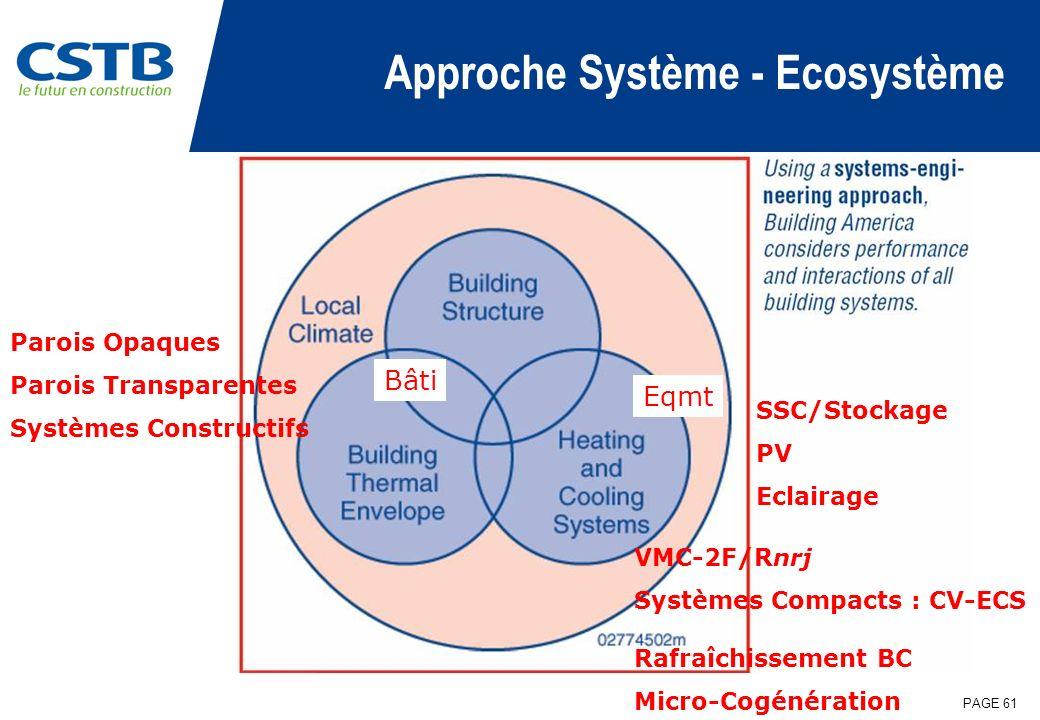Approche Système - Ecosystème