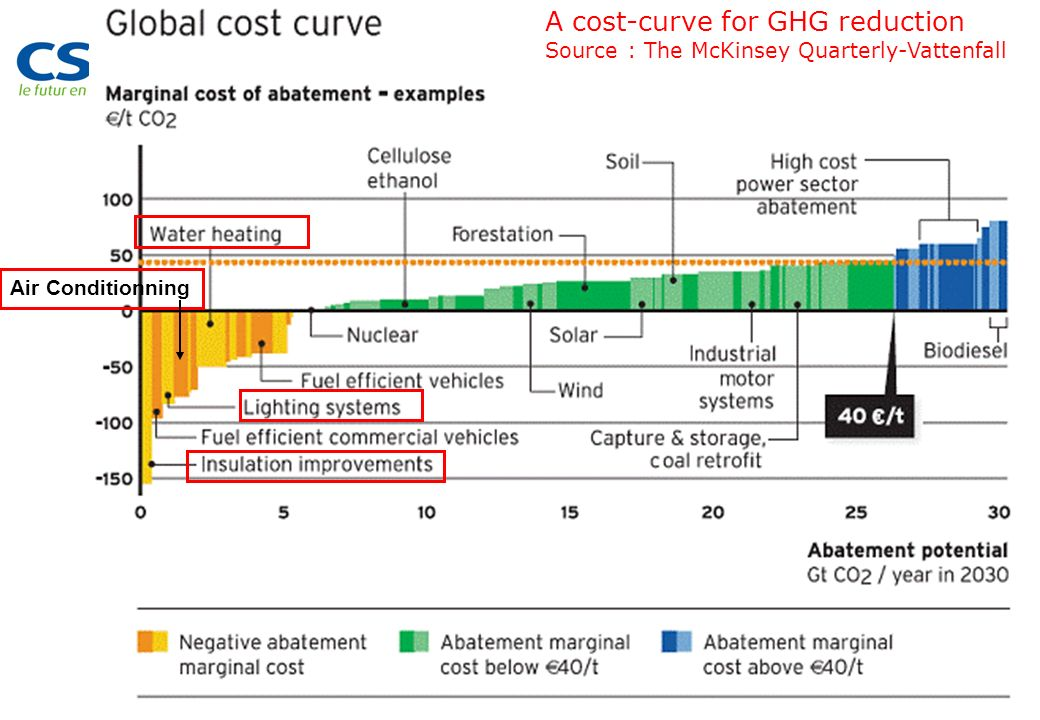 A cost-curve for GHG reduction
