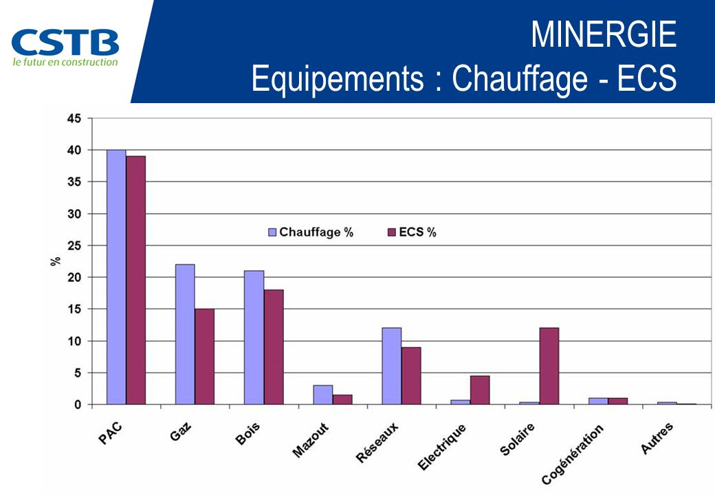 MINERGIE Equipements : Chauffage - ECS