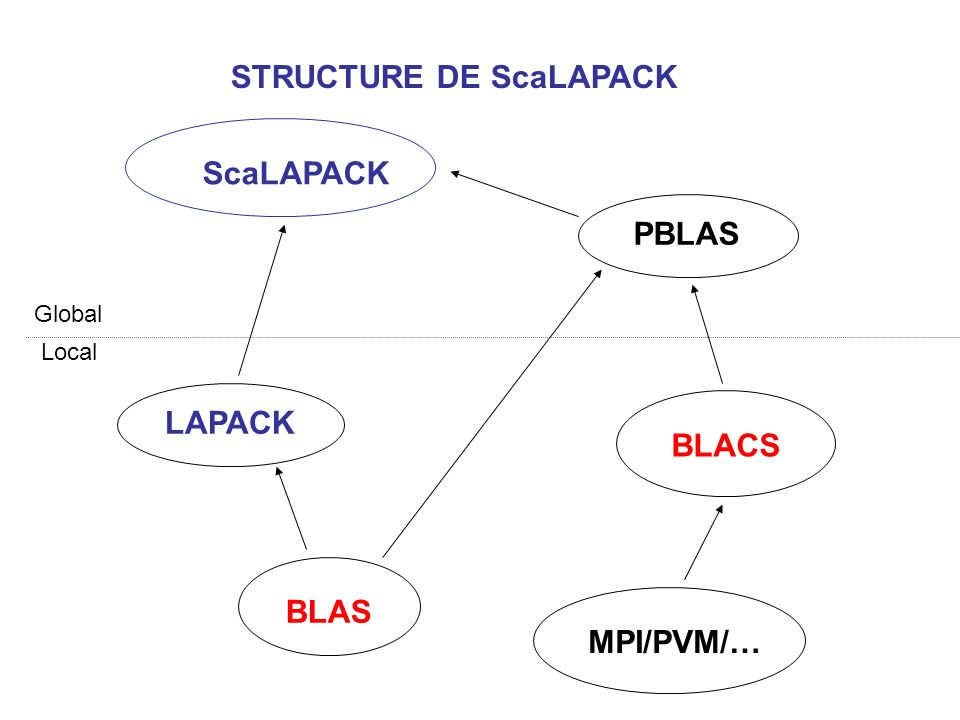 STRUCTURE DE ScaLAPACK