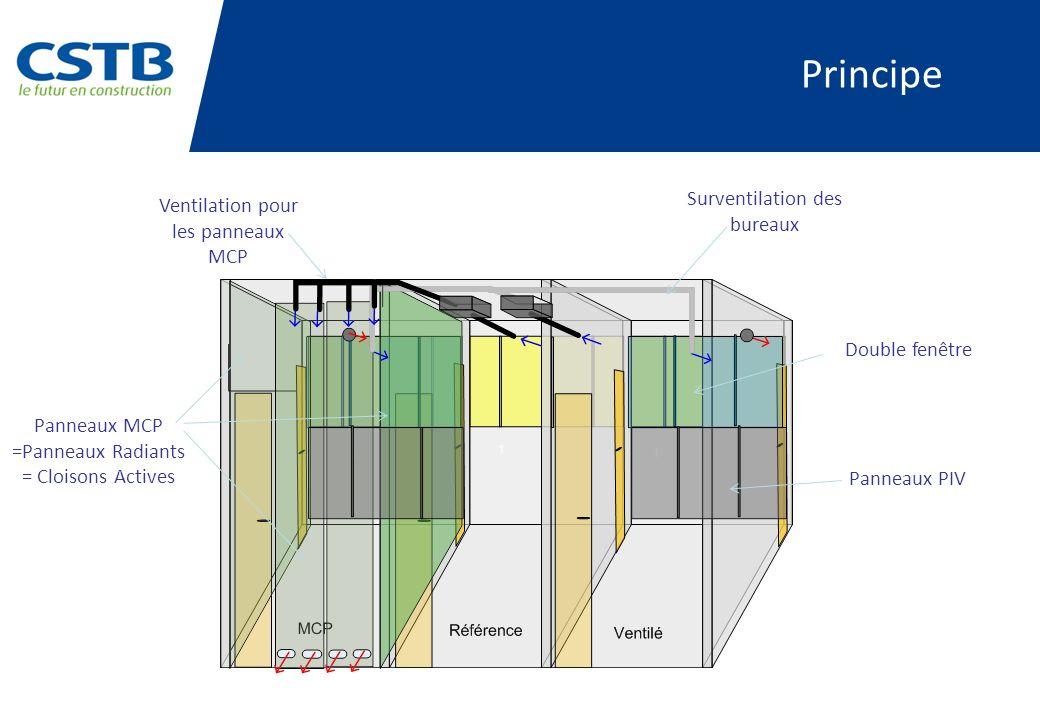 Principe Surventilation des bureaux Ventilation pour les panneaux MCP
