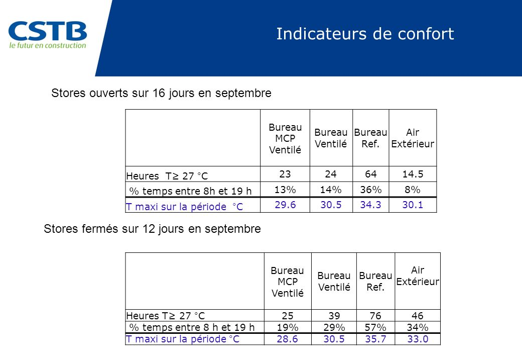 Indicateurs de confort