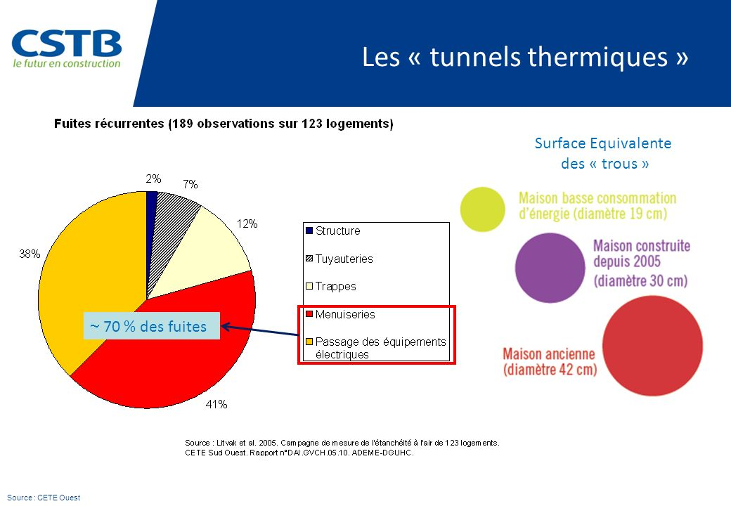 Les « tunnels thermiques »