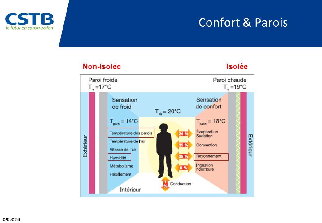 Confort & Parois Non-isolée Isolée DPE- ADEME