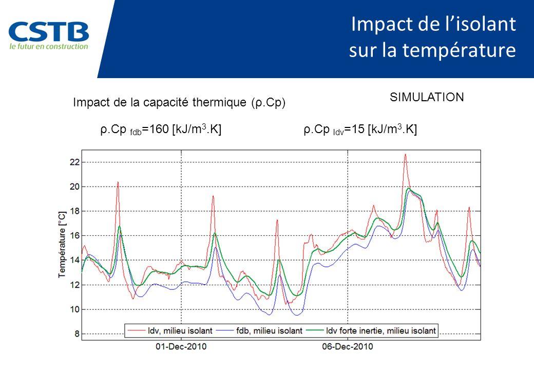 Impact de l'isolant sur la température