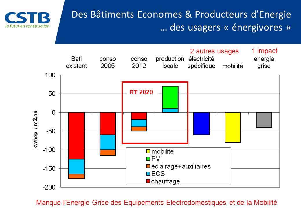 Des Bâtiments Economes & Producteurs d'Energie … des usagers « énergivores »