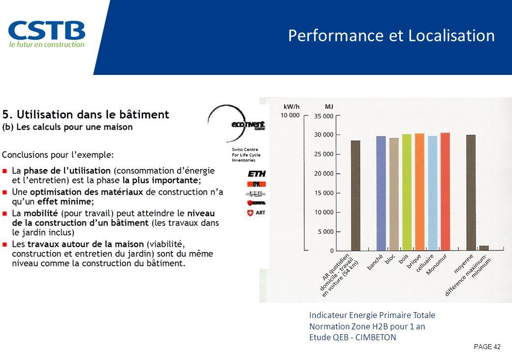 Performance et Localisation