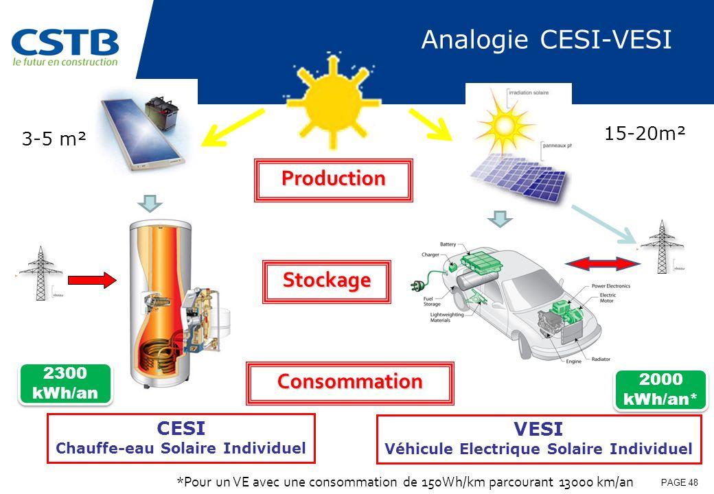 Chauffe-eau Solaire Individuel Véhicule Electrique Solaire Individuel
