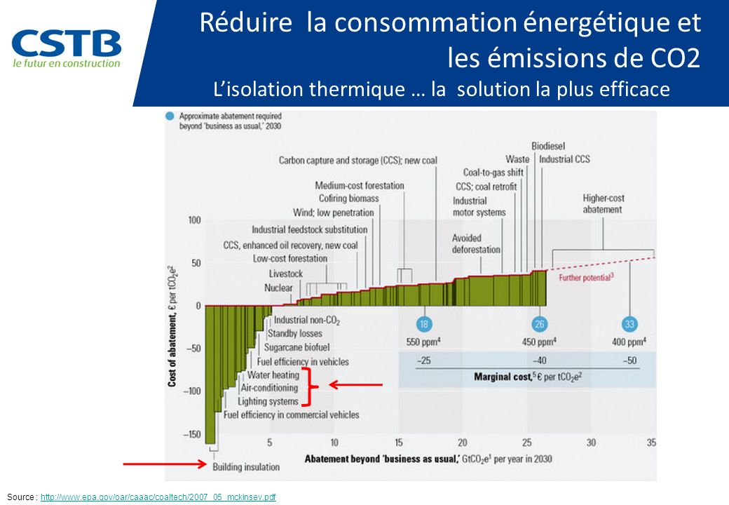 L'isolation thermique … la solution la plus efficace