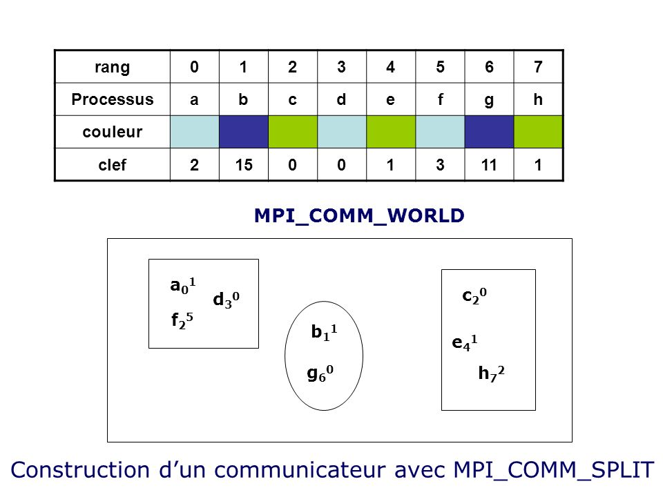 Construction d'un communicateur avec MPI_COMM_SPLIT