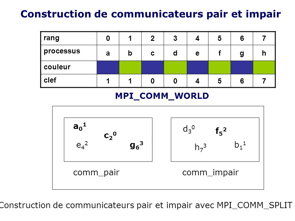 Construction de communicateurs pair et impair