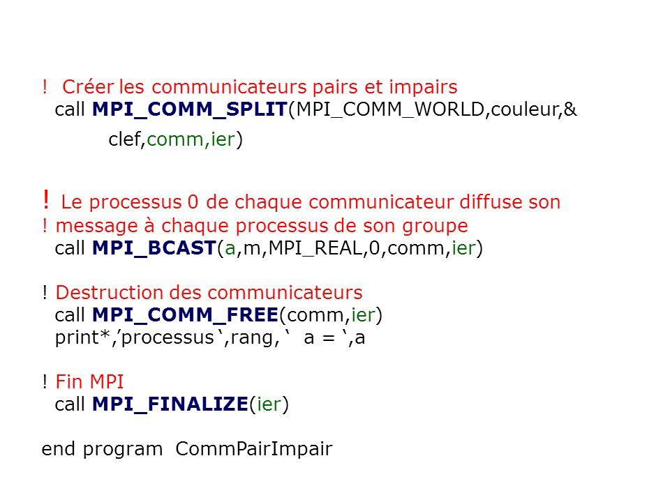 ! Le processus 0 de chaque communicateur diffuse son