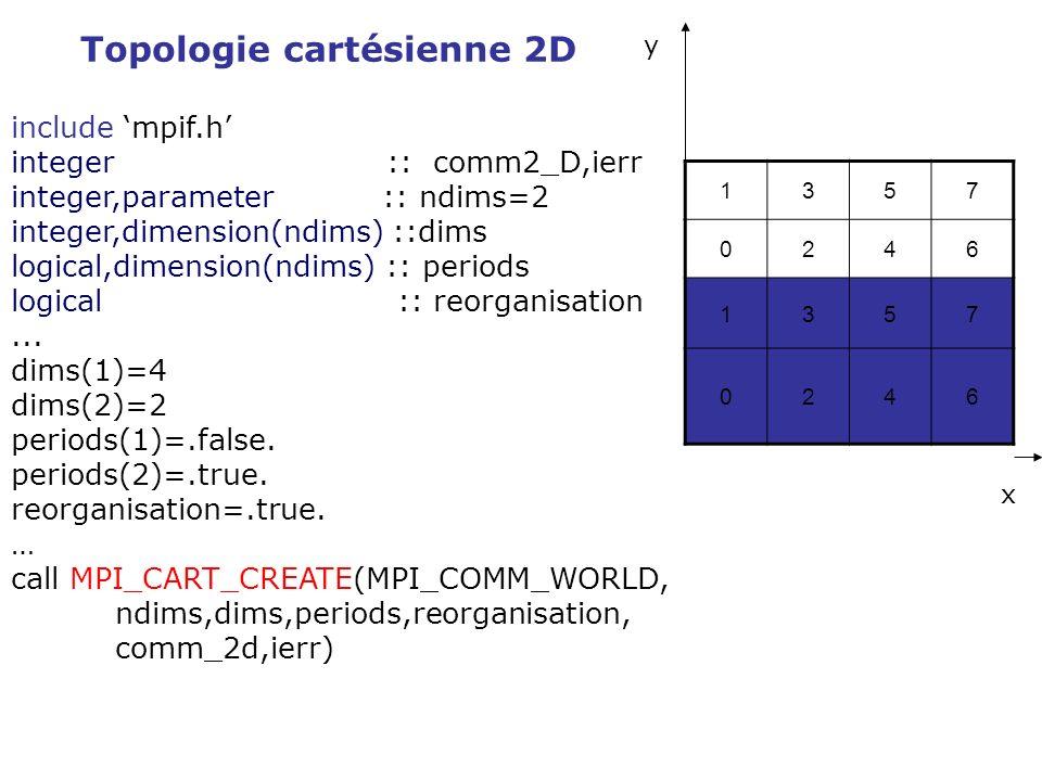 Topologie cartésienne 2D