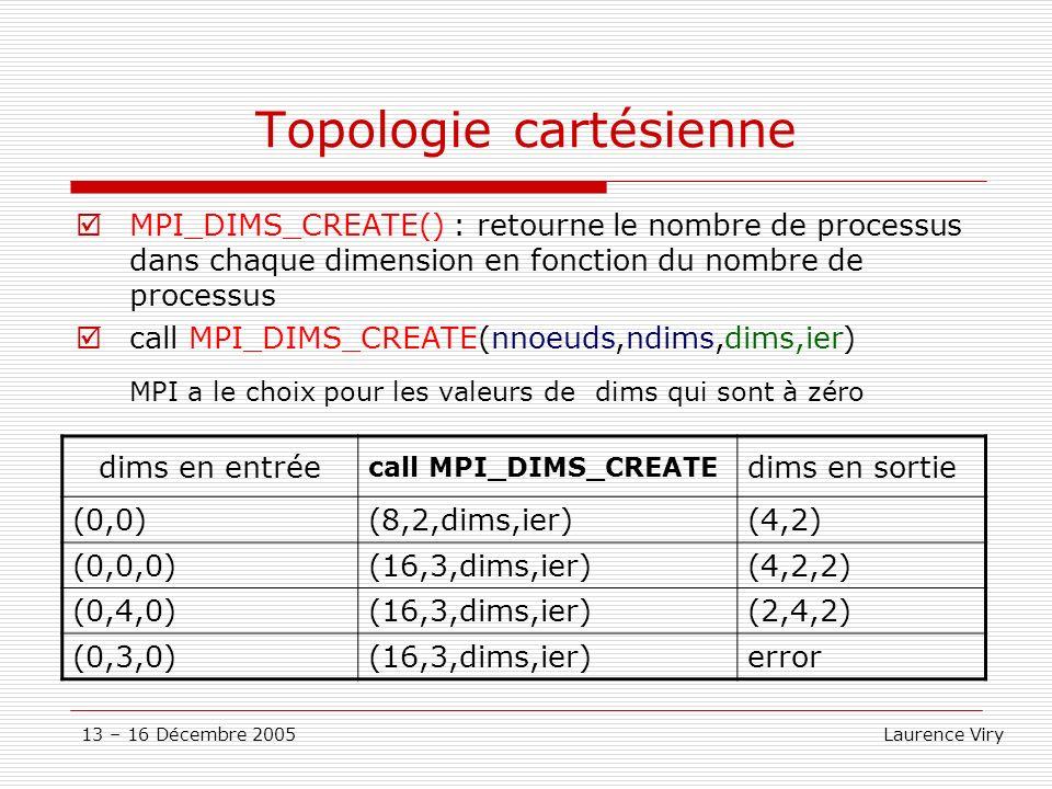 Topologie cartésienne