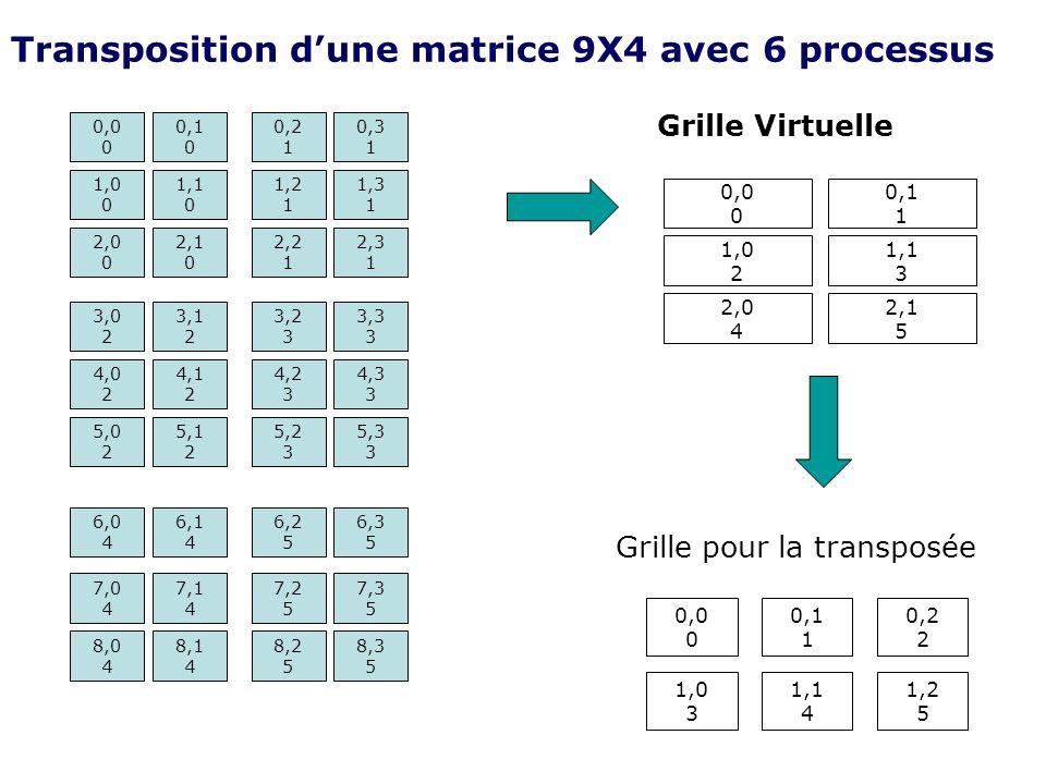 Transposition d'une matrice 9X4 avec 6 processus