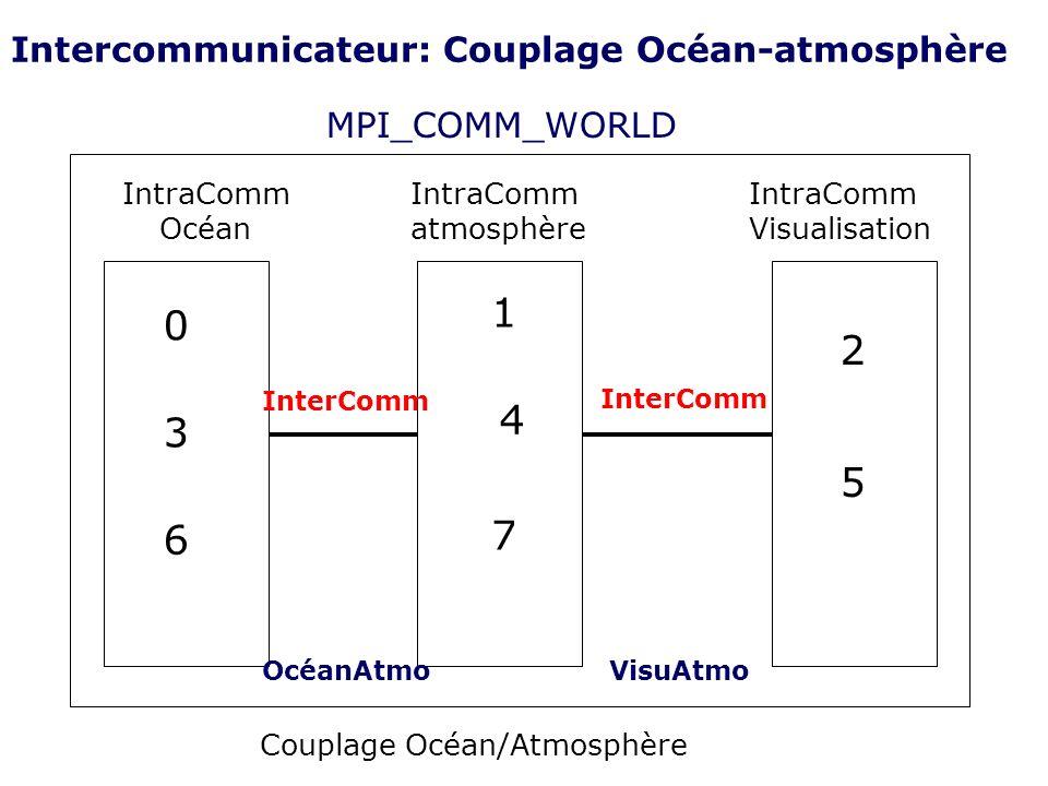 1 2 4 3 5 7 6 Intercommunicateur: Couplage Océan-atmosphère