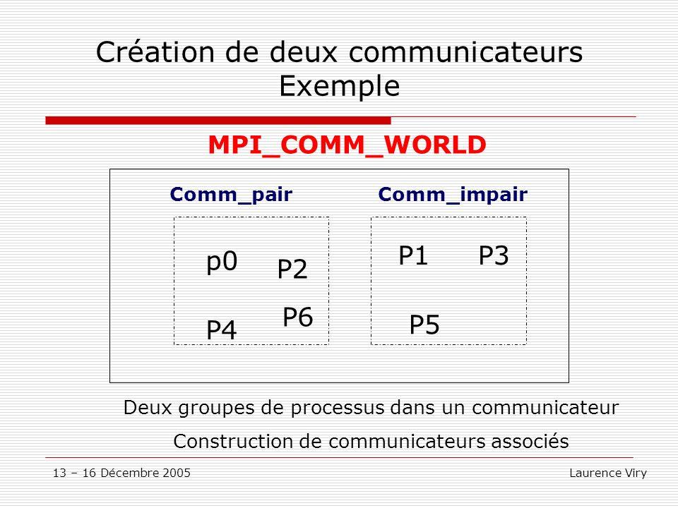 Création de deux communicateurs Exemple