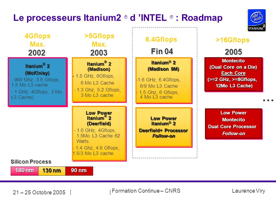 Le processeurs Itanium2 ® d 'INTEL ® : Roadmap