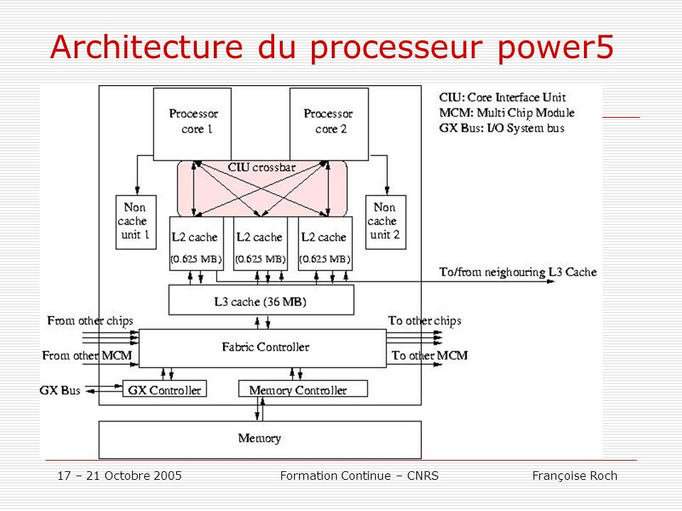 Architecture du processeur power5