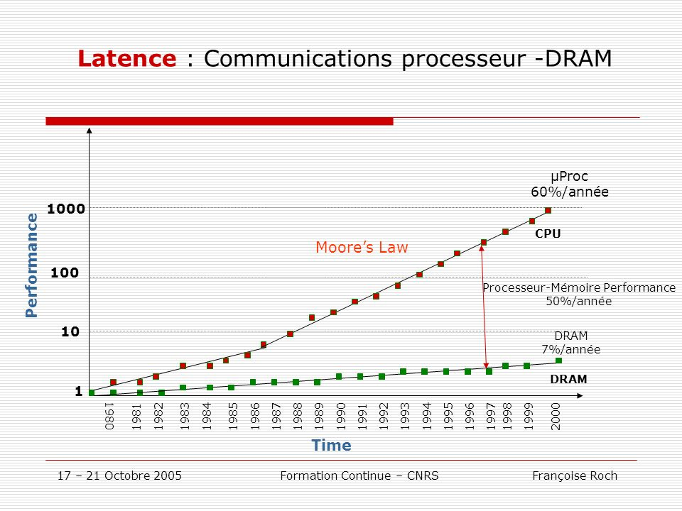 Latence : Communications processeur -DRAM