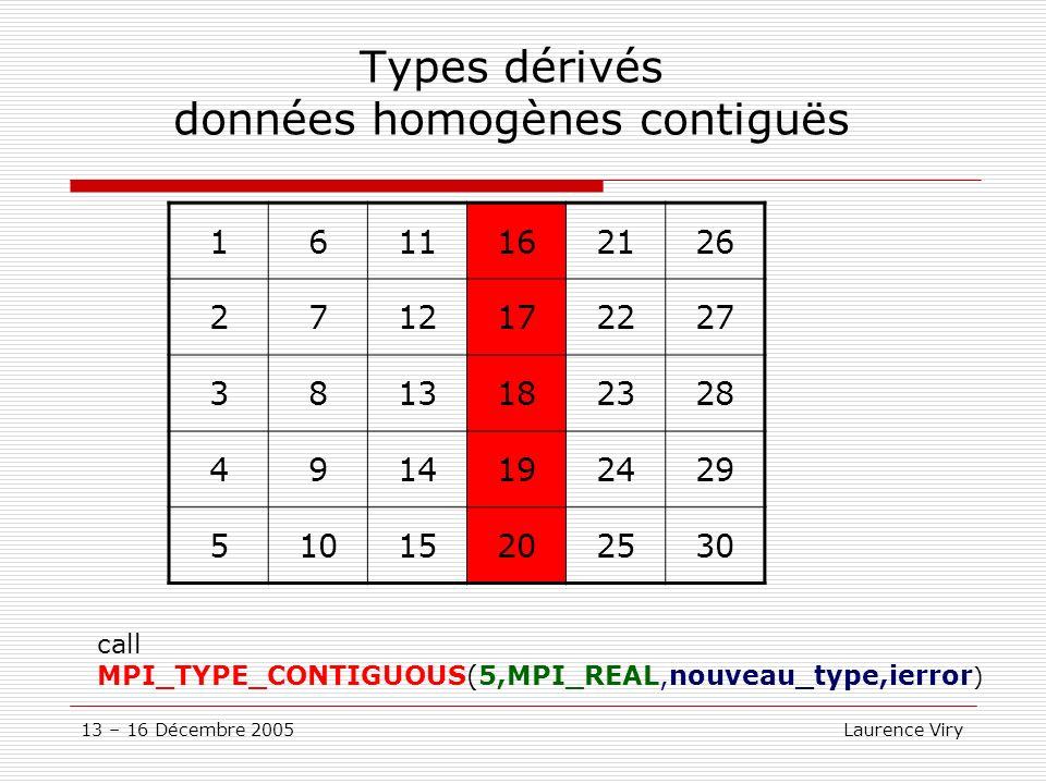 Types dérivés données homogènes contiguës
