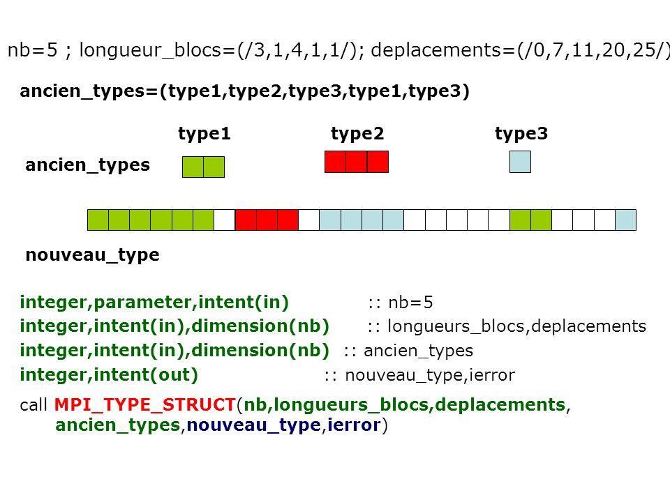 nb=5 ; longueur_blocs=(/3,1,4,1,1/); deplacements=(/0,7,11,20,25/)