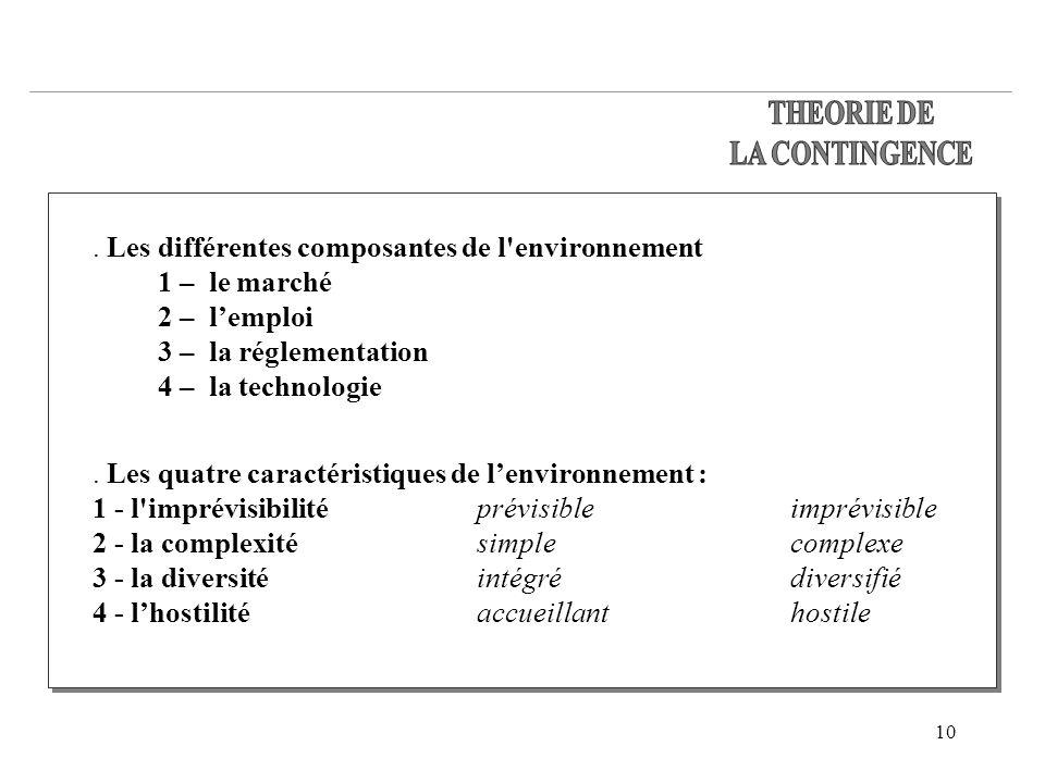THEORIE DELA CONTINGENCE. . Les différentes composantes de l environnement. 1 – le marché 2 – l'emploi.