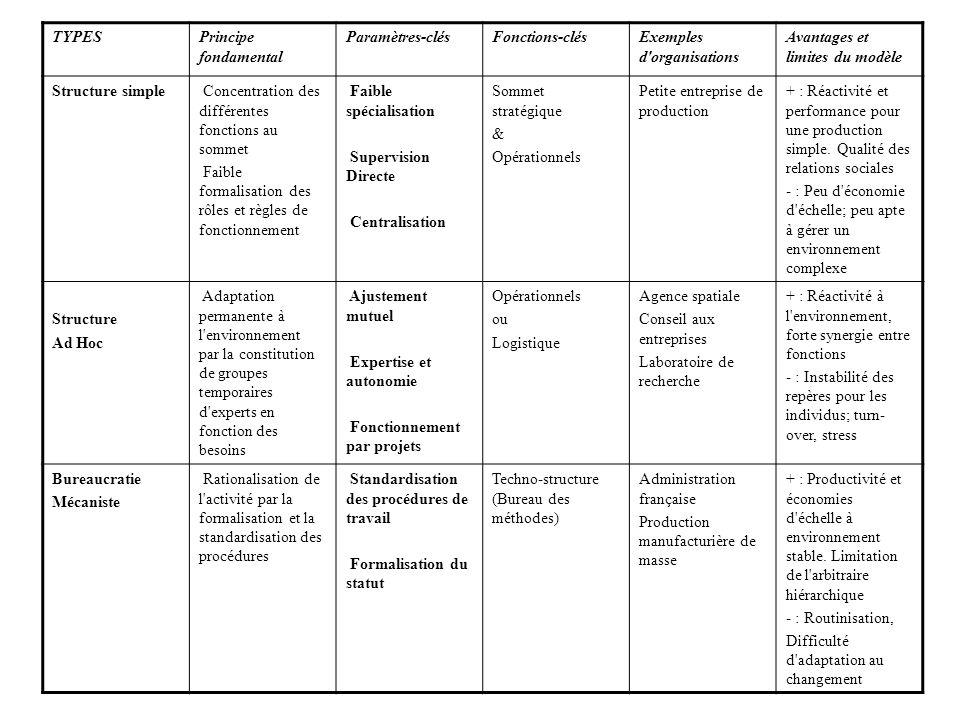 TYPES Principe fondamental. Paramètres-clés. Fonctions-clés. Exemples d organisations. Avantages et limites du modèle.