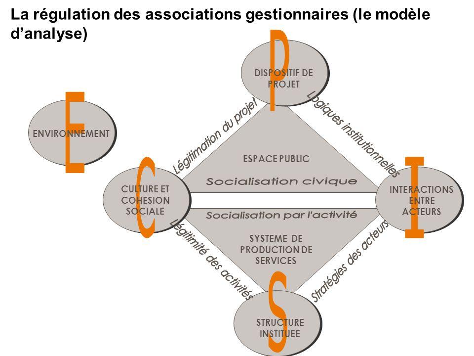 La régulation des associations gestionnaires (le modèle d'analyse)