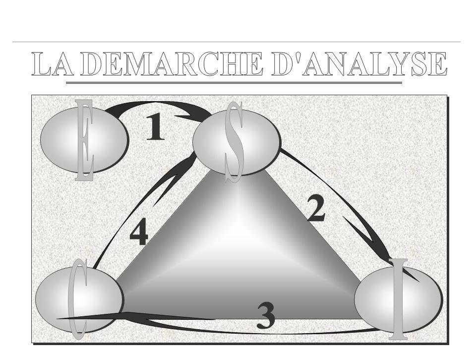 LA DEMARCHE D ANALYSE E S 1 2 4 C I 3