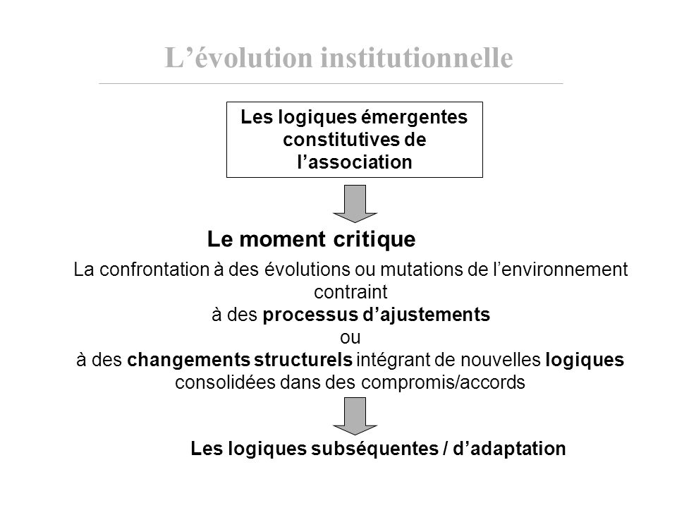 L'évolution institutionnelle