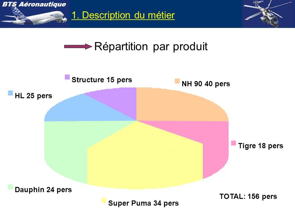 Répartition par produit