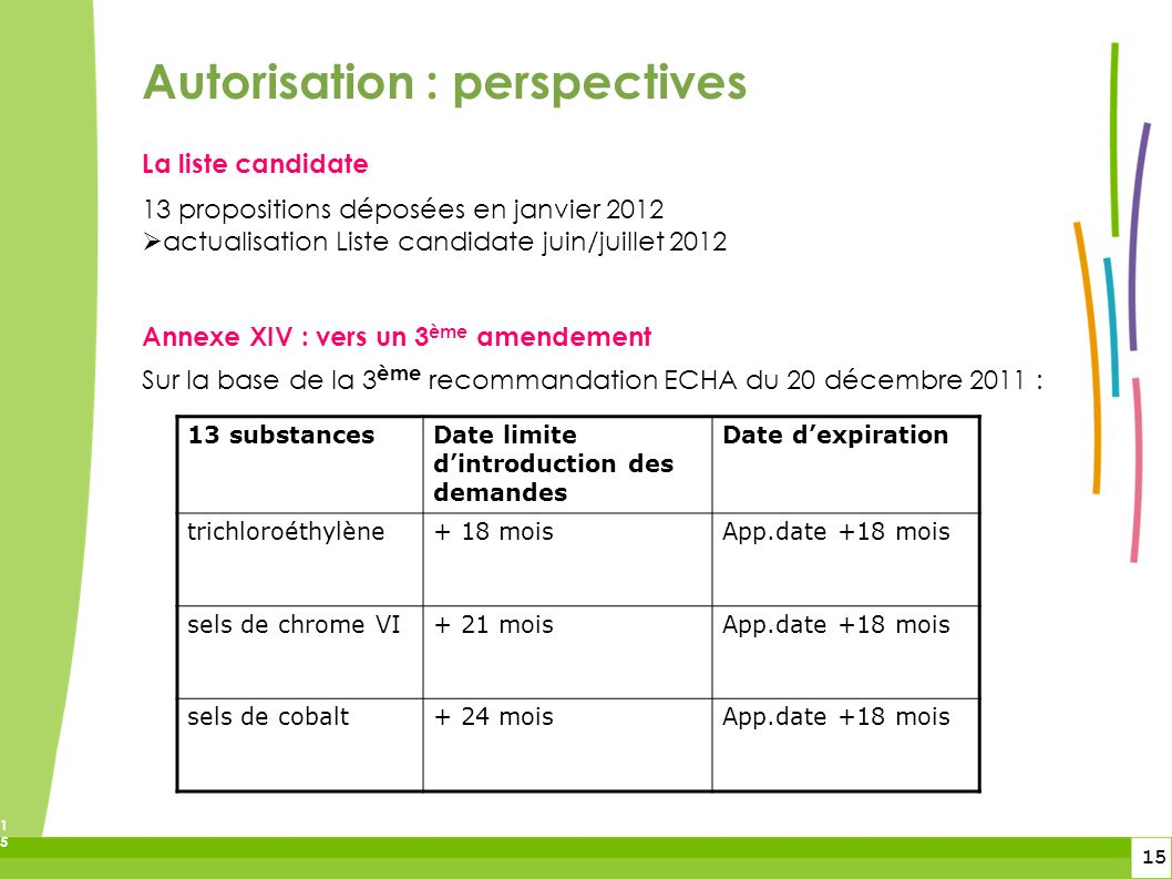 Autorisation : perspectives