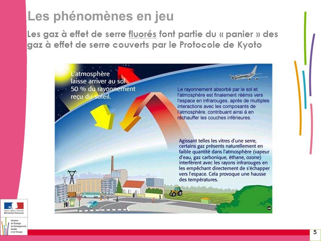 Les phénomènes en jeu Les gaz à effet de serre fluorés font partie du « panier » des gaz à effet de serre couverts par le Protocole de Kyoto.