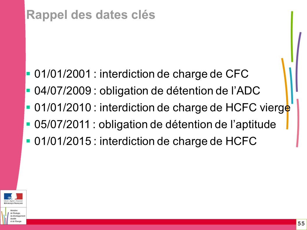 Rappel des dates clés 01/01/2001 : interdiction de charge de CFC