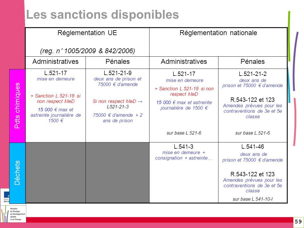 Les sanctions disponibles