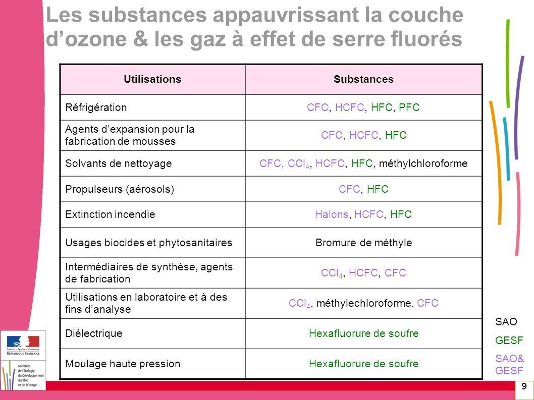 Les substances appauvrissant la couche d'ozone & les gaz à effet de serre fluorés