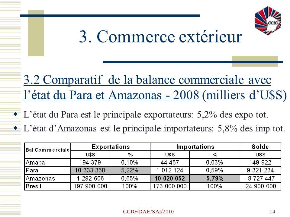 3. Commerce extérieur 3.2 Comparatif de la balance commerciale avec l'état du Para et Amazonas - 2008 (milliers d'U$S)
