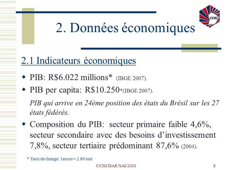 2. Données économiques 2.1 Indicateurs économiques